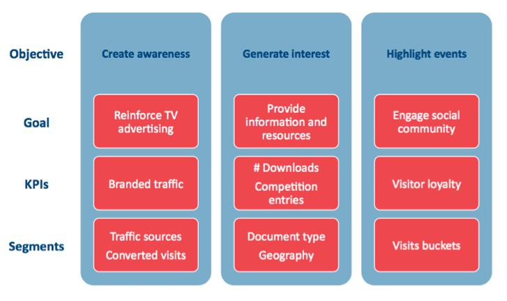 obejctive-goal-kpi-marketing-chart