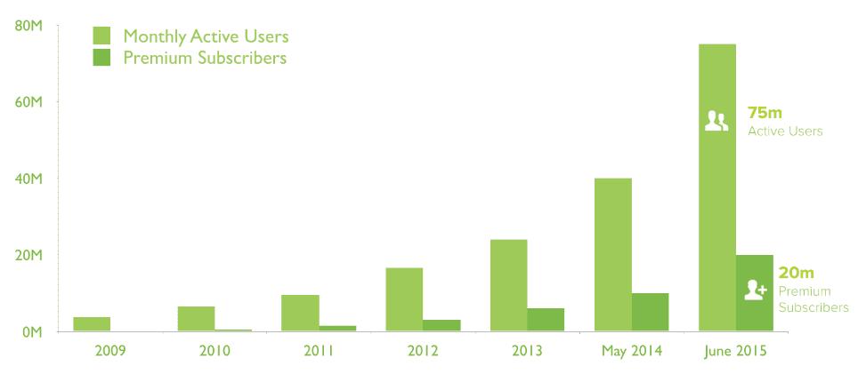 platform-as-a-service-revenue-growth-example