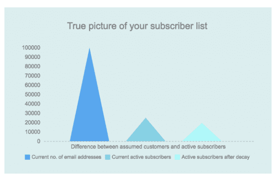 typical-breakdown-of-email-subscriber-list