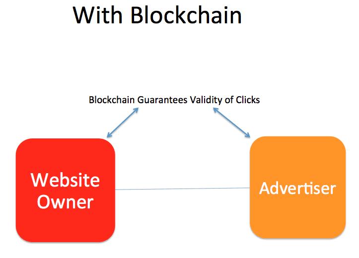 blockchain-programmatic-advertising-model