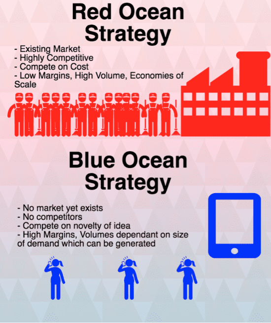 final audit - red ocean strategy current business model considerations Business model canvas powerpoint template strategically plan and present your business model with the business model canvas template set for powerpoint - via lynn stott find this pin and more on business plan by kali lily.