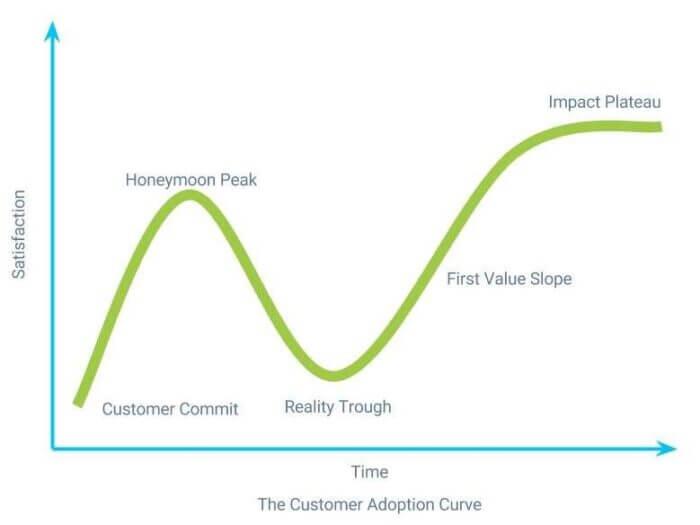 Customer adoption curve