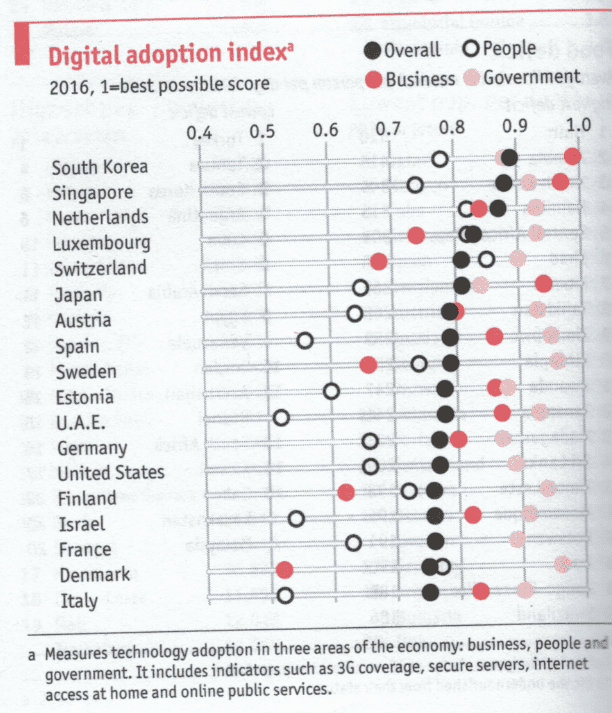 digital-adoption-rate-by-country