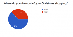 Ecommerce will dominate UK Christmas Shopping this year