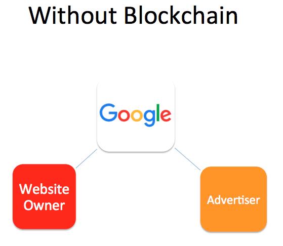 google-display-network-diagram