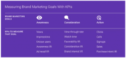 measuring-brand-marketing-goals-with-kpis