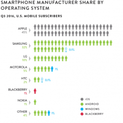 iOS and Android mobile operating systems roughly neck and neck in the US