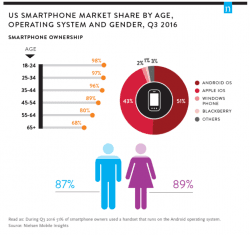 Smartphone ownership up across all demographics