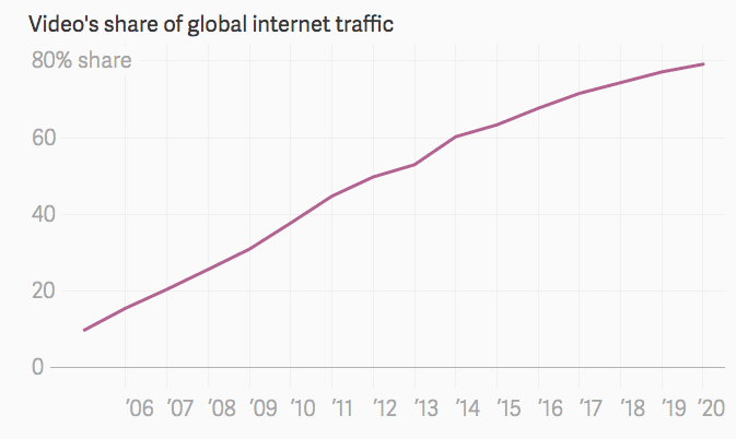 videos-share-of-global-internet-traffic