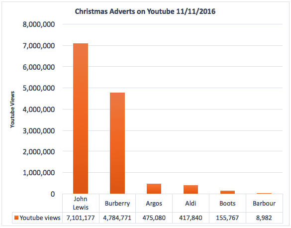 christmas-advert-viewing-figures-11-11