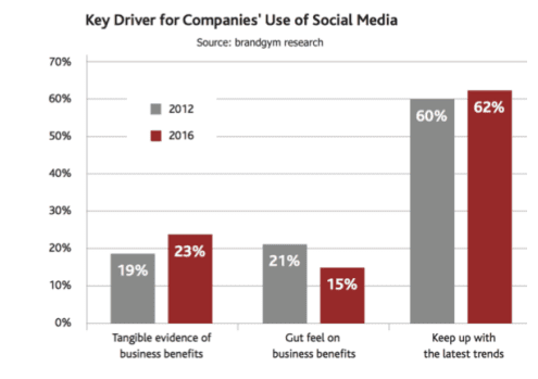 drivers-for-companies-social-media-use