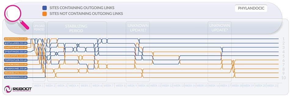How do outbound links affect organic search rankings?
