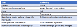 Integrating Sales and Marketing- The How and the Why