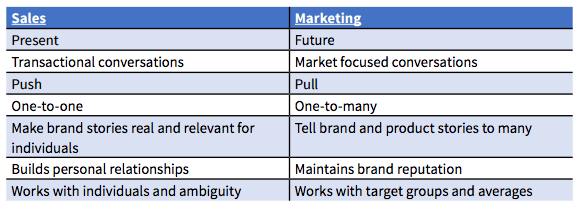 sales-and-marketing-goals-not-integrated