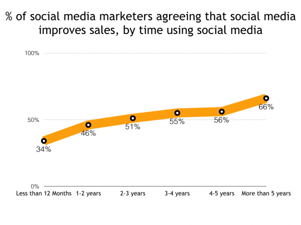 Long term social media engagement leads to increased sales