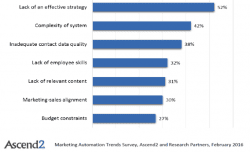 Subscriber to Customer: Winning the Conversion Journey with Marketing Automation