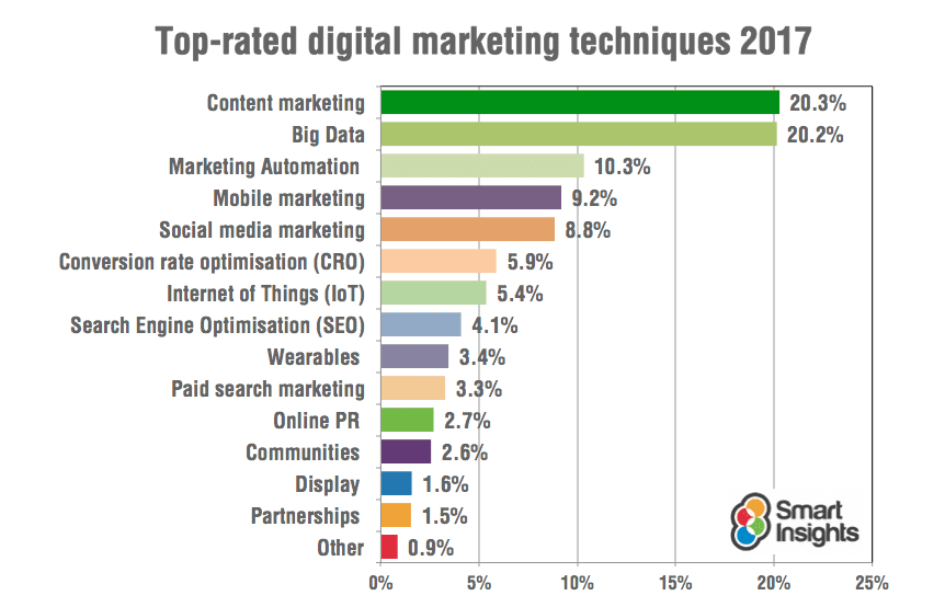 Digital Marketing Trends In 2017