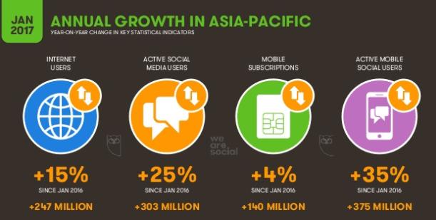 Media penetration in india till 2008 panels