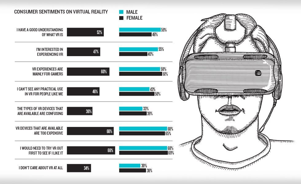 Most people want to try Virtual Reality before buying it