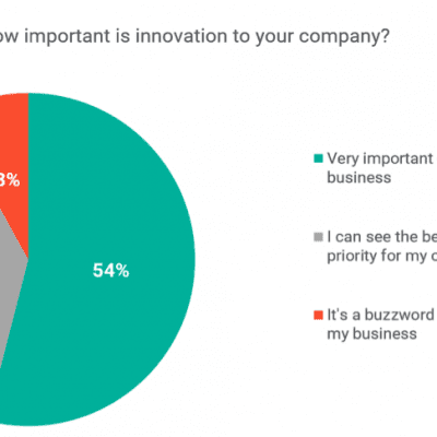importance-of-innovation-to-retail-companies