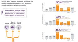 Segmentation for B2B Content Marketing