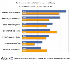 Content creation is still the most effective SEO tactic but also the most difficult