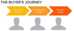 buyers-journey-graphic