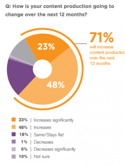 Over 70% of marketers will create more content in next 12 months – Are you one of them?