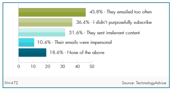 Chart of the day: Email marked as spam