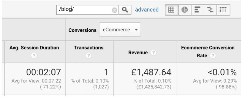 measuring-blog-revenue