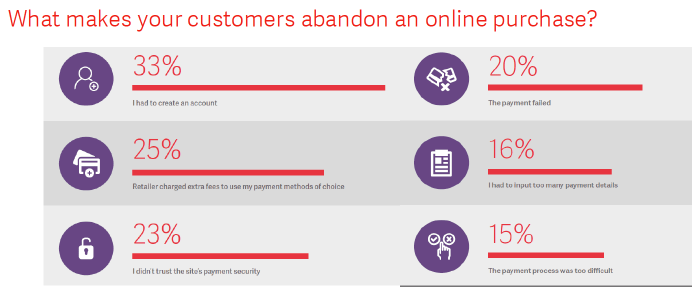 what-makes-customers-abandon-online-purchase
