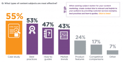 What type of content is the most effective for B2B marketing?