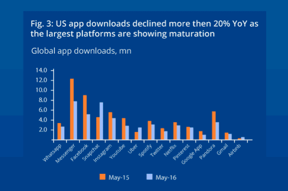 2016-app-download-stats