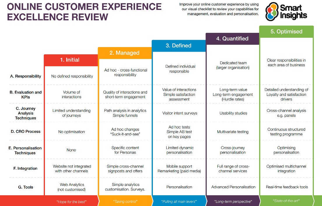 In Addition Our Digital Experience Mistakes Guide Helps You Understand Where To Focus By Highlighting 10 Common CX And Providing A Strategy