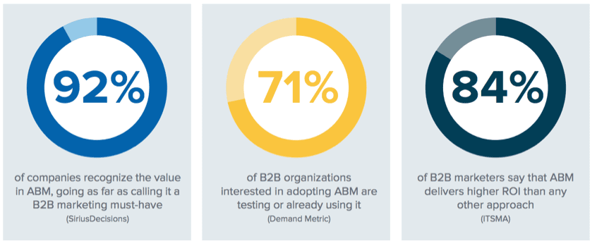 Image result for abm marketing in b2b