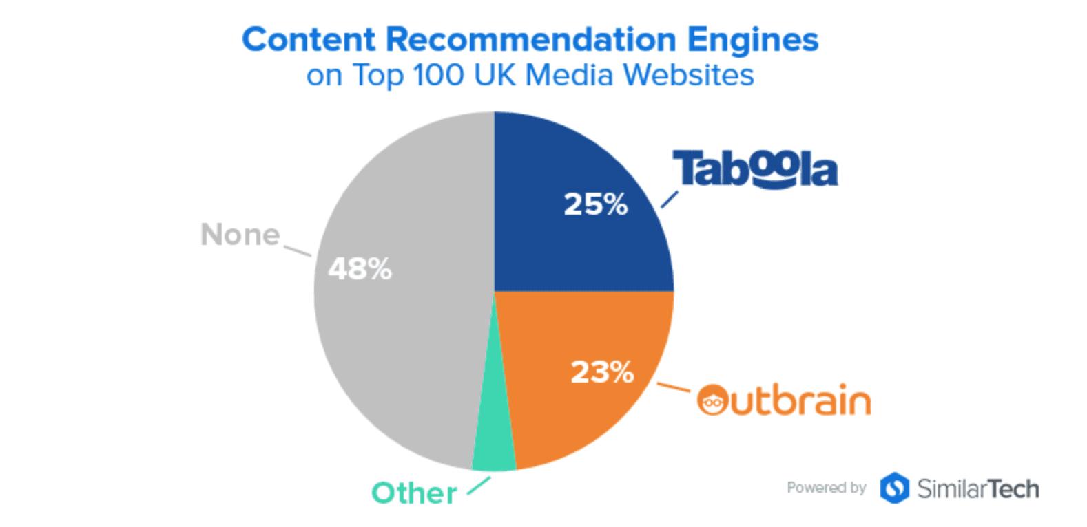 content-recommendation-engines-uk-sites