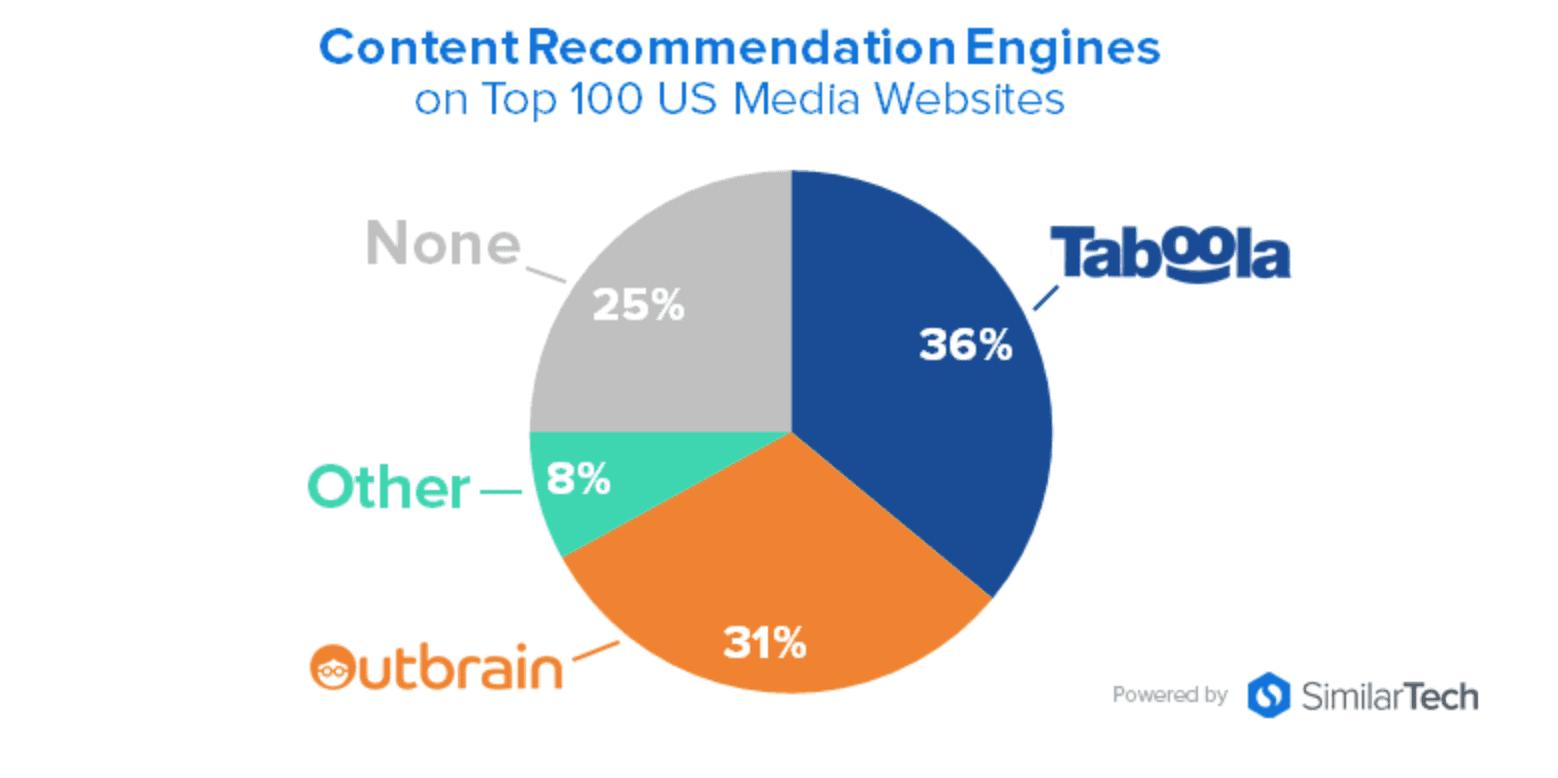 content-recommendation-engines-us-sites