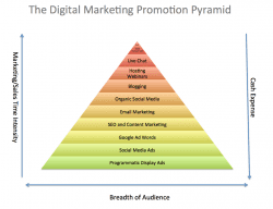 Essential Marketing Strategy Models: The Promotion Pyramid