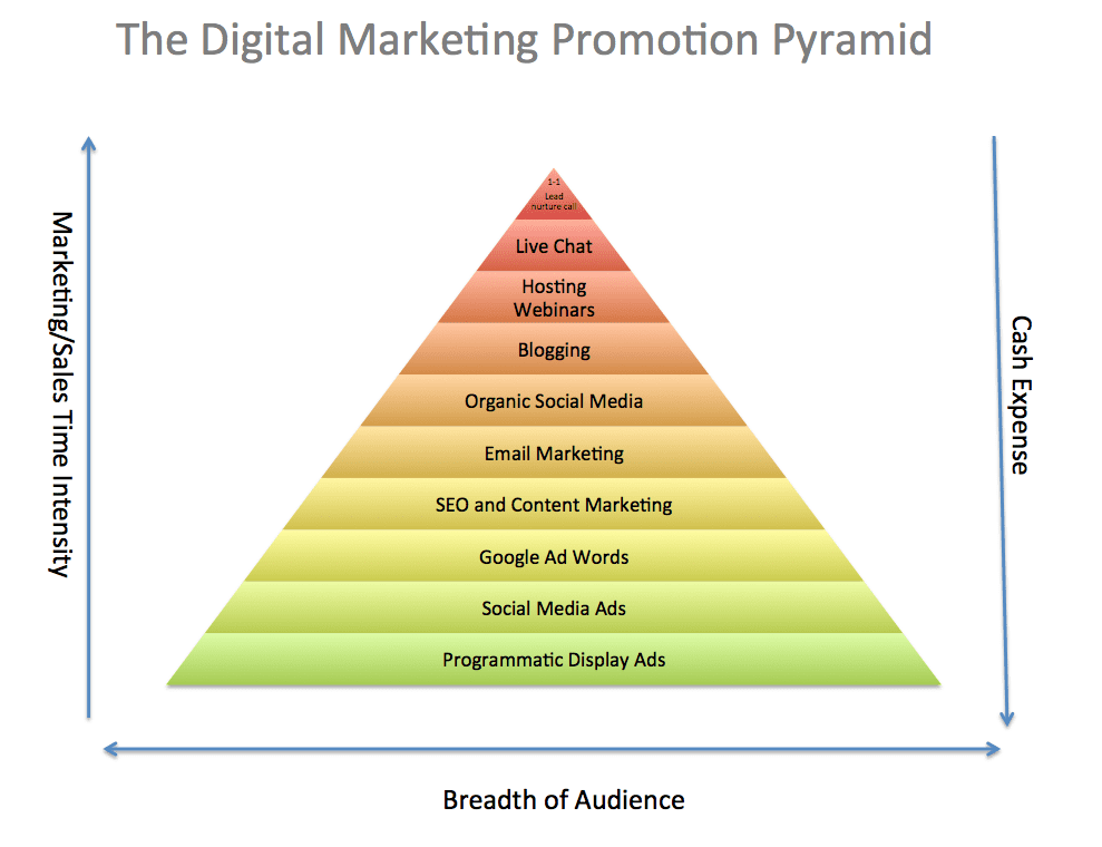 essential marketing strategy models the promotion pyramid smart