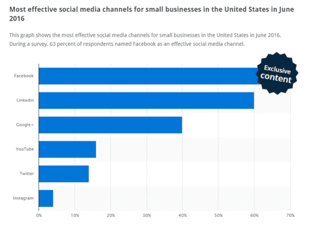 most-effective-social-media-channels-for-small-business