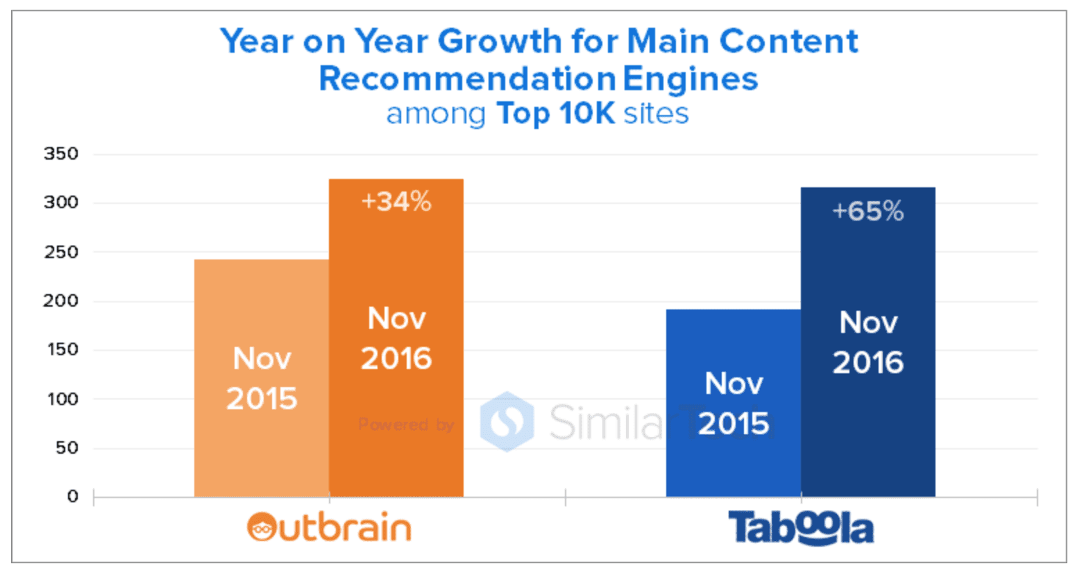 Year on Year Growth for Main Content Recommendation Engines
