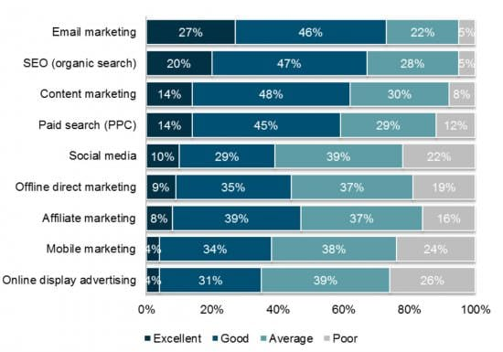 Chart of the day: Email vs other channels for ROI