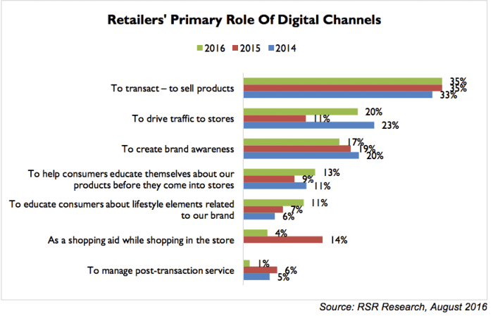 Retailers' Primary Role Of Digital Channels