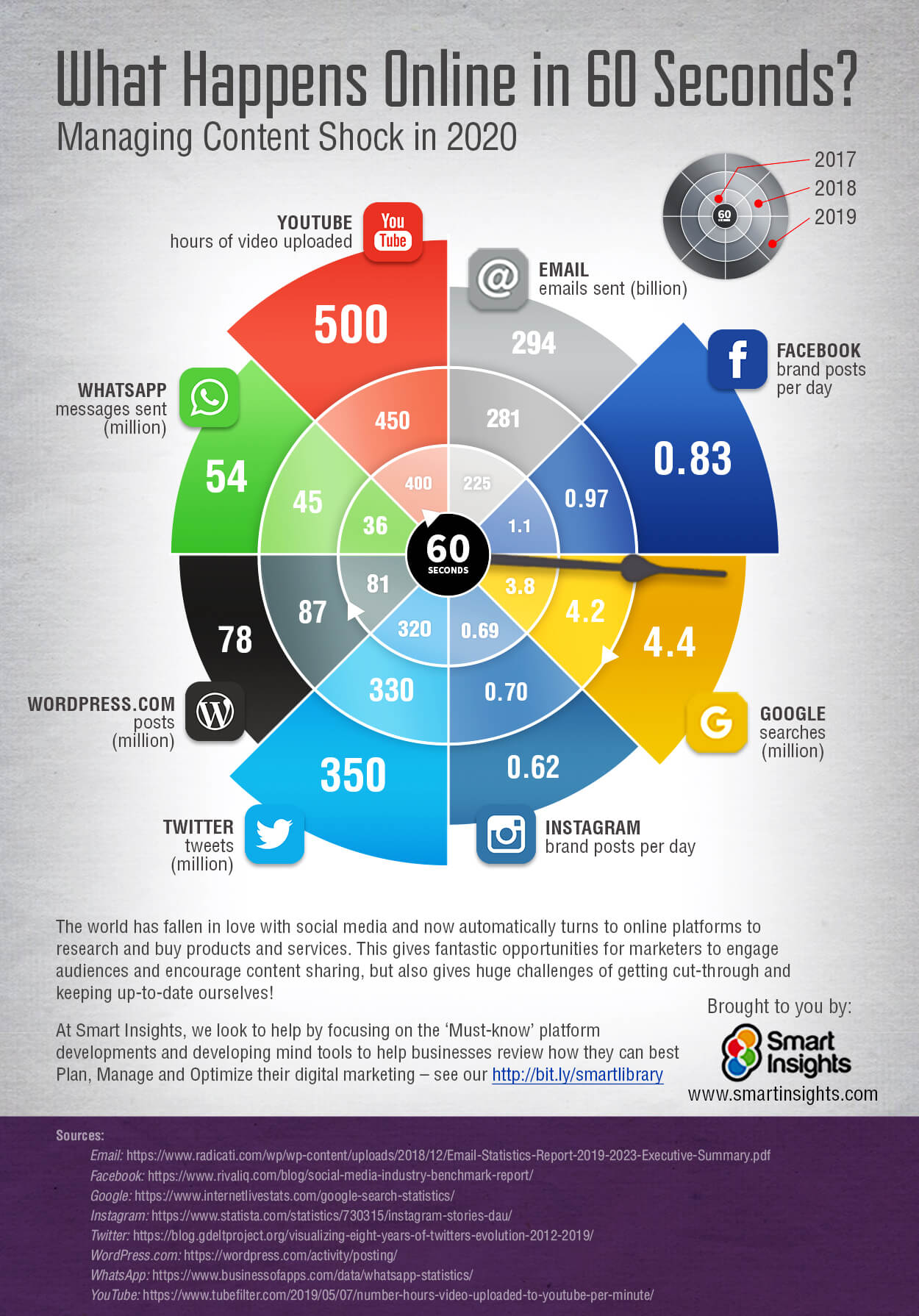 What happens in 60 seconds online