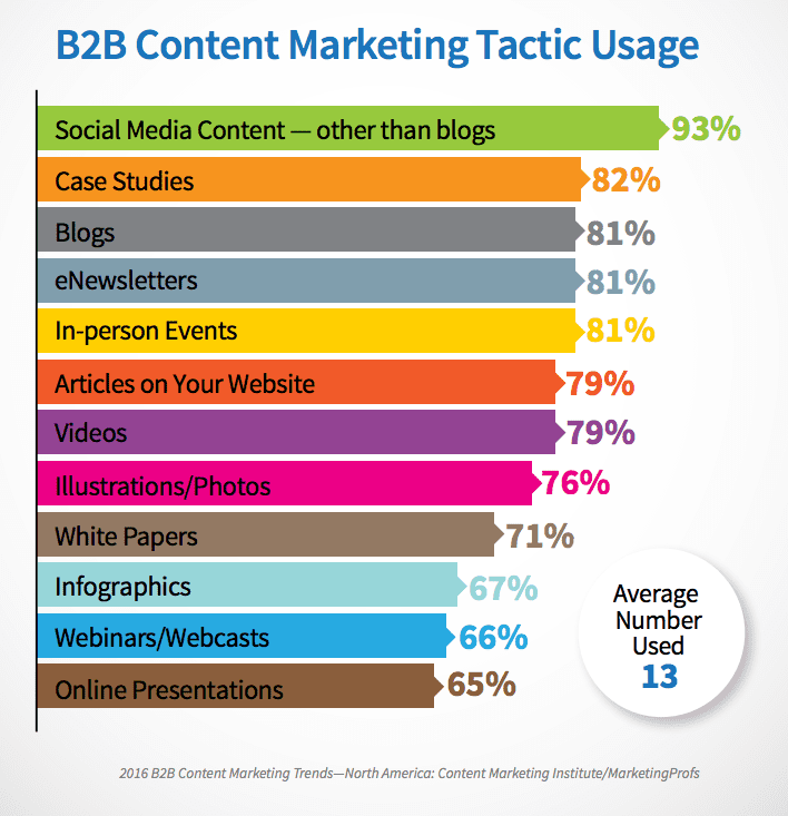 Image result for b2b content stats