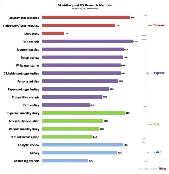 Most Frequently Used Ux And Usability Testing Methods Smart Insights