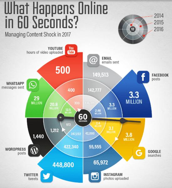 60-seconds-social-media-behaviour