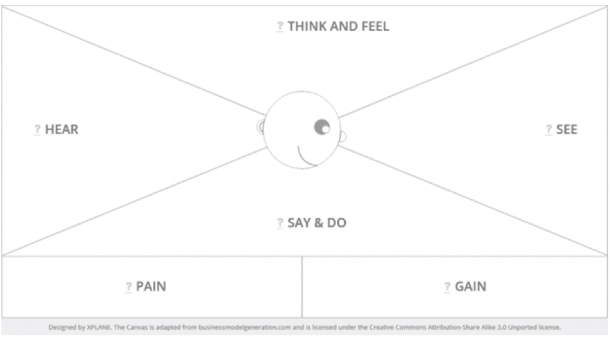 The top 10 mistakes in b2b marketing smart insights the empathy map has 6 different components pronofoot35fo Image collections