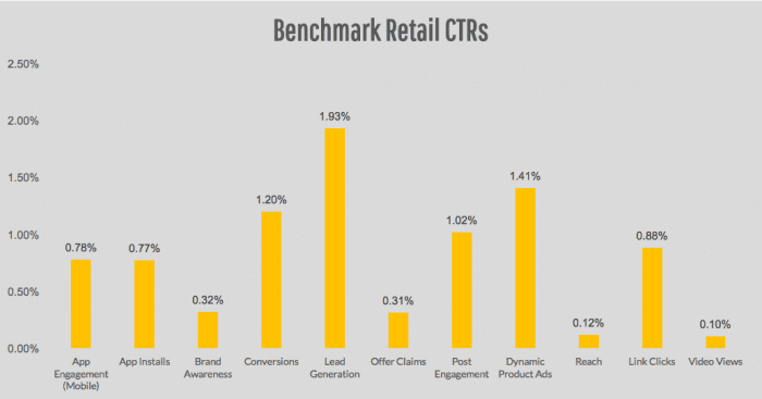 Average Display Advertising Clickthrough Rates Smart Insights