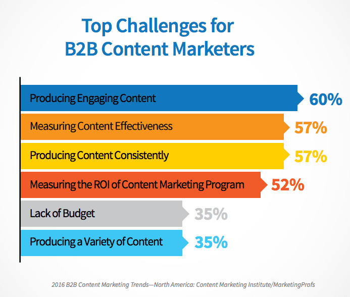 content marketing strategy - top challenges for B2B marketers